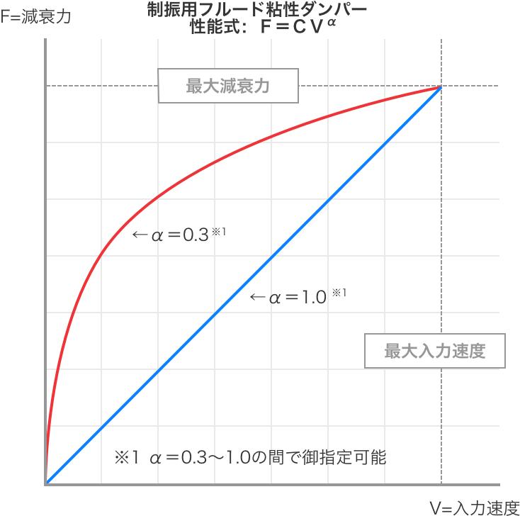 制振用フルード粘性ダンパーの試験結果グラフ