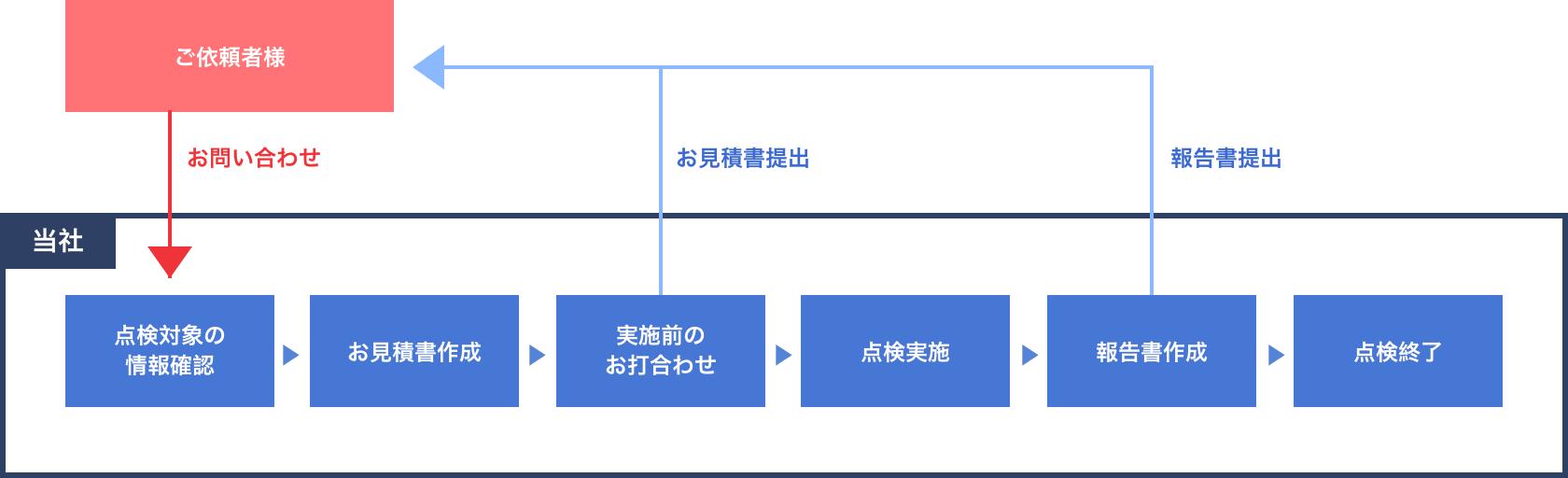点検の流れの画像